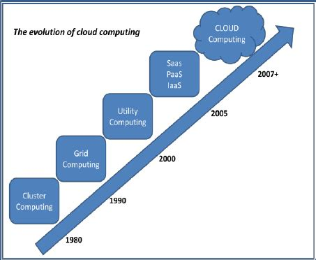 Research papers on green cloud computing